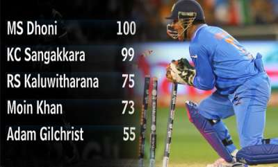 latest-news-ms-dhoni-100-stumpings-world-record