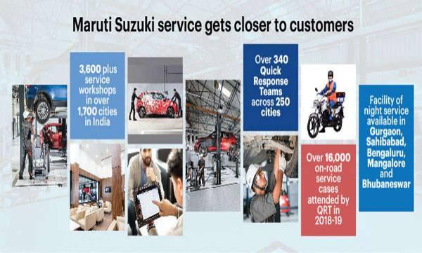 maruti suzuki adds 200 new service workshops infy19